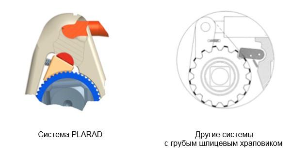 система гидравлических моментных ключей PLARAD